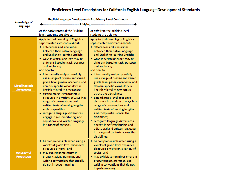 Proficiency Level Continuum - ELD Proficiency Levels